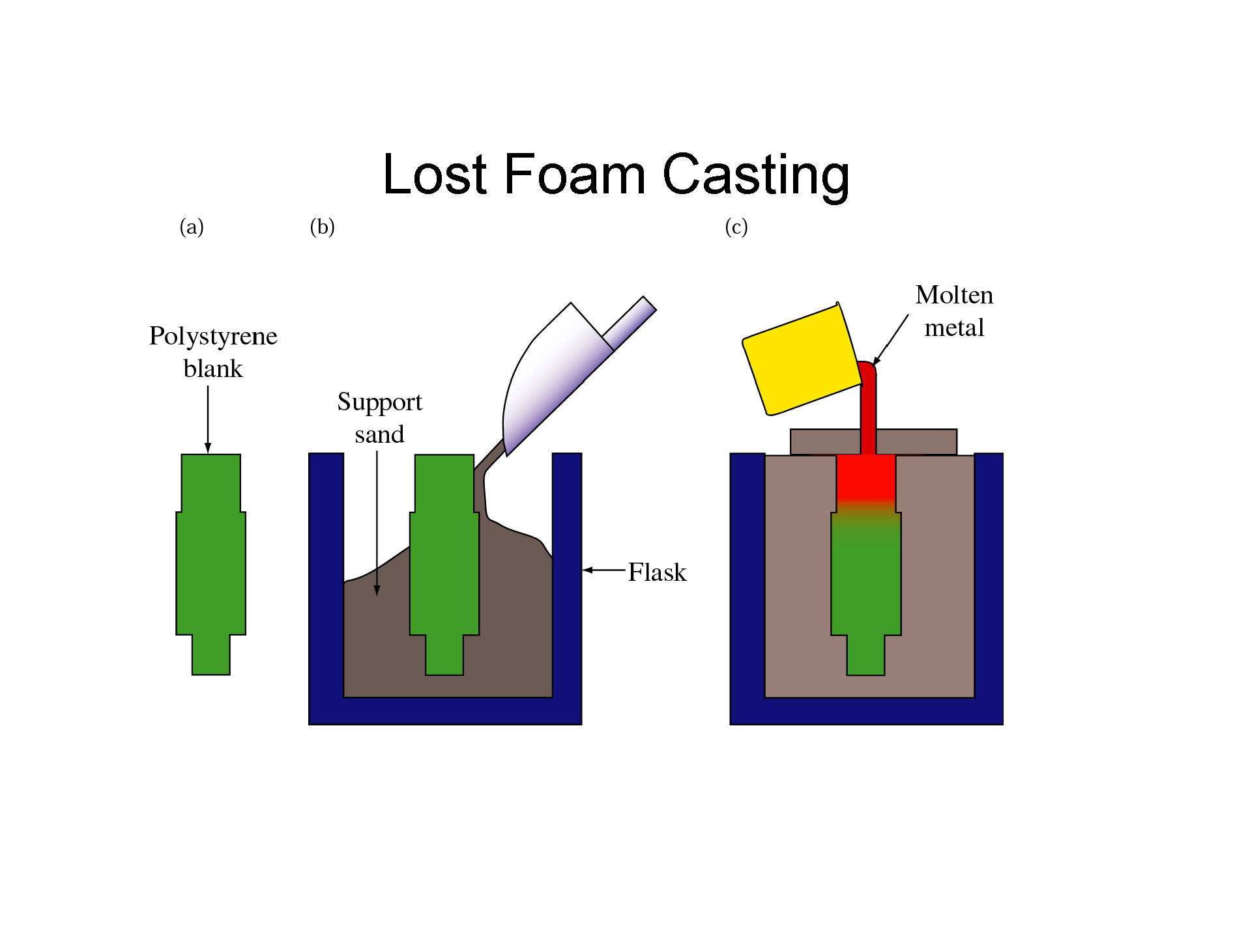 lost foam casting The above information provided is of a general nature of lost foam casting and is intended to provide initial guidelines for process consideration.